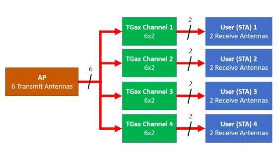 802.11ax OFDMA and Multi-User MIMO Throughput Simulation
