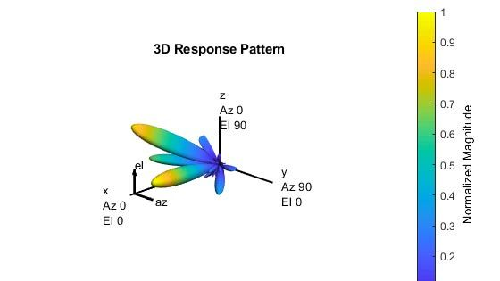 Introduction to Hybrid Beamforming