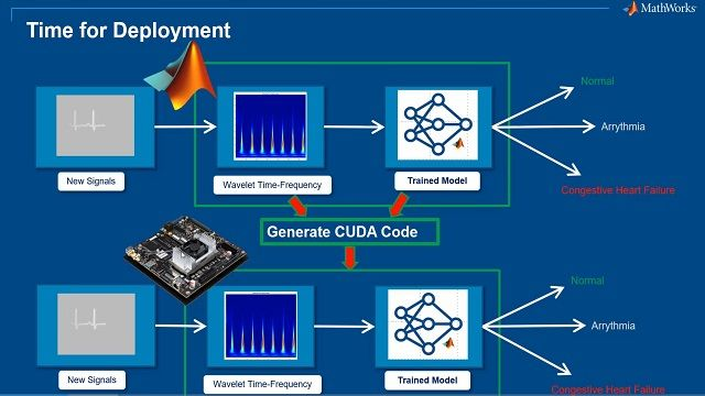 Learn how to deploy a transfer learning pipeline on NVIDIA Jetson hardware.