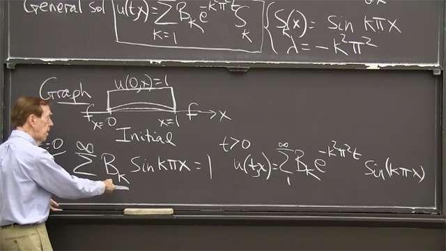 The heat equation ∂<em>u</em>/∂<em>t</em> = ∂<em><sup>2</sup>u</em>/∂<em>x<sup>2</sup></em> starts from a temperature distribution <em>u</em> at <em>t</em> = 0 and follows it for <em>t</em> &gt; 0 as it quickly becomes smooth.