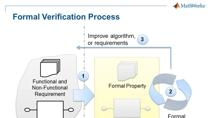 In this webinar we have a moderated discussion about the practical application of formal verification technologies in MATLAB and Simulink .