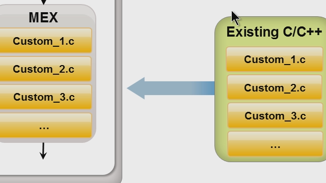 MATLAB can integrate existing C/C++ code to perform simulations and prototypes that leverage existing code investments.