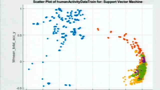 This session explores the fundamentals of machine learning using MATLAB . Rory reviews typical workflows for both supervised (classification and regression) and unsupervised learning, through examples.