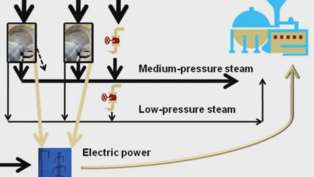 Solve a linear program with Optimization Toolbox solvers and a problem-based approach, using a steam and electric power plant example.
