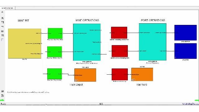 Model, analyze, and optimize various operational processes using SimEvents .